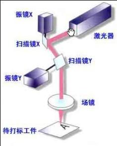 振镜原理图